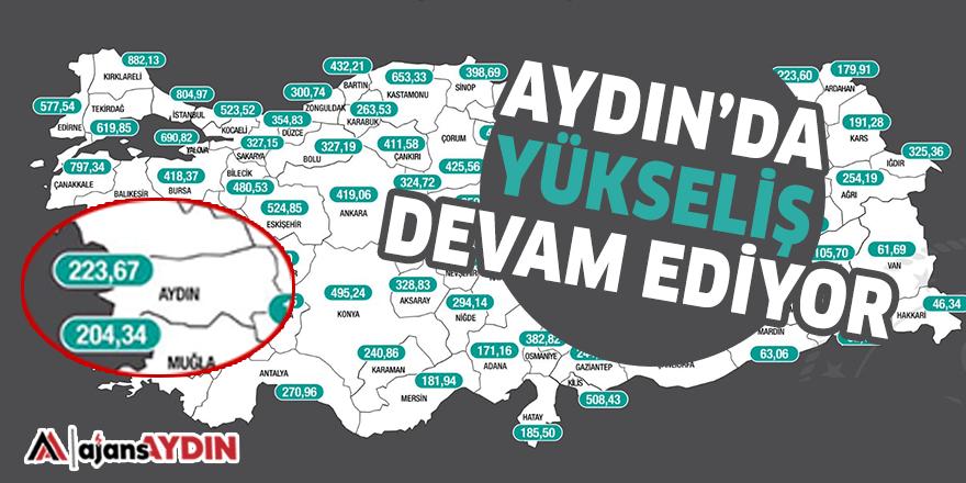 AYDIN'DA YÜKSELİŞ DEVAM EDİYOR